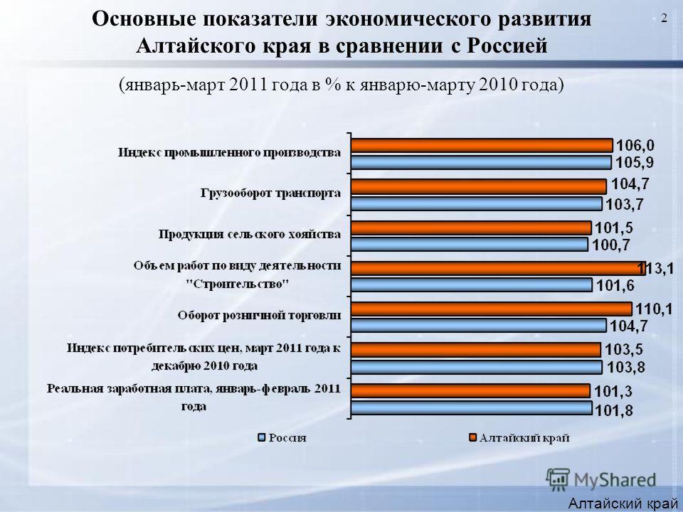 2 Основные показатели экономического развития Алтайского края в сравнении с Россией (январь-март 2011 года в % к январю-марту 2010 года) Алтайский край