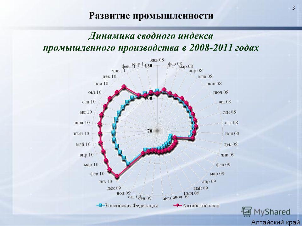 3 Развитие промышленности Динамика сводного индекса промышленного производства в 2008-2011 годах Алтайский край