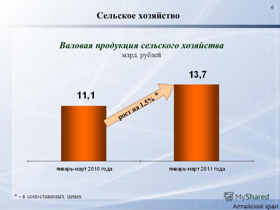 6 Сельское хозяйство Алтайский край Валовая продукция сельского хозяйства млрд. рублей * - в сопоставимых ценах рост на 1,5% *