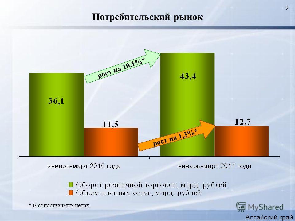 9 Потребительский рынок Алтайский край рост на 10,1%* рост на 1,3%* * В сопоставимых ценах