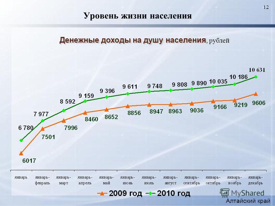 12 Уровень жизни населения Денежные доходы на душу населения Денежные доходы на душу населения, рублей Алтайский край
