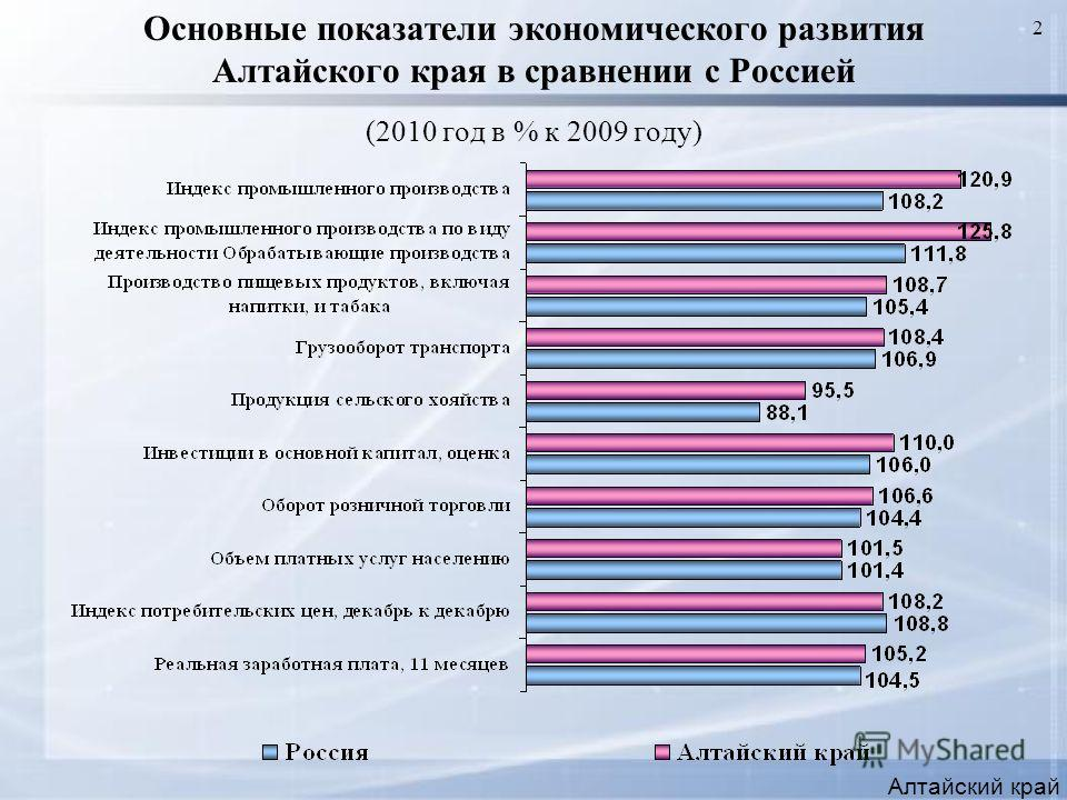 2 Основные показатели экономического развития Алтайского края в сравнении с Россией (2010 год в % к 2009 году) Алтайский край