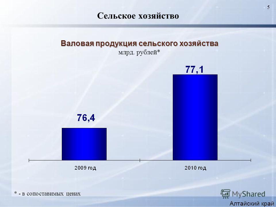 5 Сельское хозяйство Алтайский край Валовая продукция сельского хозяйства млрд. рублей* * - в сопоставимых ценах