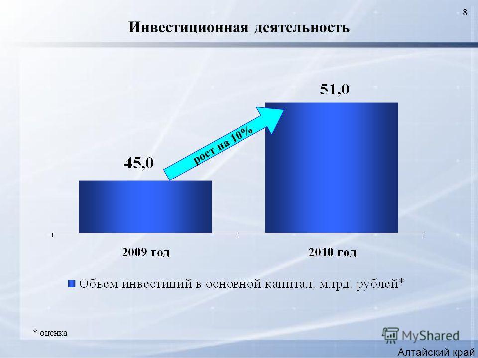8 Инвестиционная деятельность Алтайский край рост на 10% * оценка