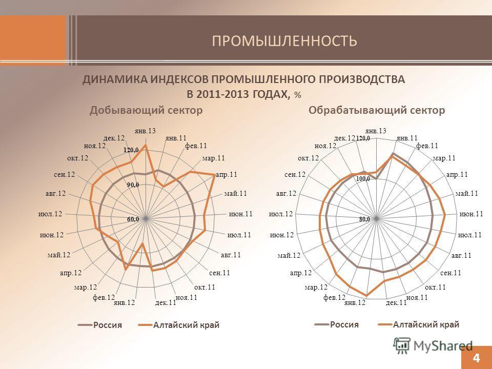 ПРОМЫШЛЕННОСТЬ ДИНАМИКА ИНДЕКСОВ ПРОМЫШЛЕННОГО ПРОИЗВОДСТВА В 2011-2013 ГОДАХ, % 4 Обрабатывающий секторДобывающий сектор