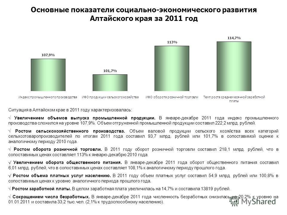 Основные показатели социально-экономического развития Алтайского края за 2011 год Ситуация в Алтайском крае в 2011 году характеризовалась: Увеличением объемов выпуска промышленной продукции. В январе-декабре 2011 года индекс промышленного производств