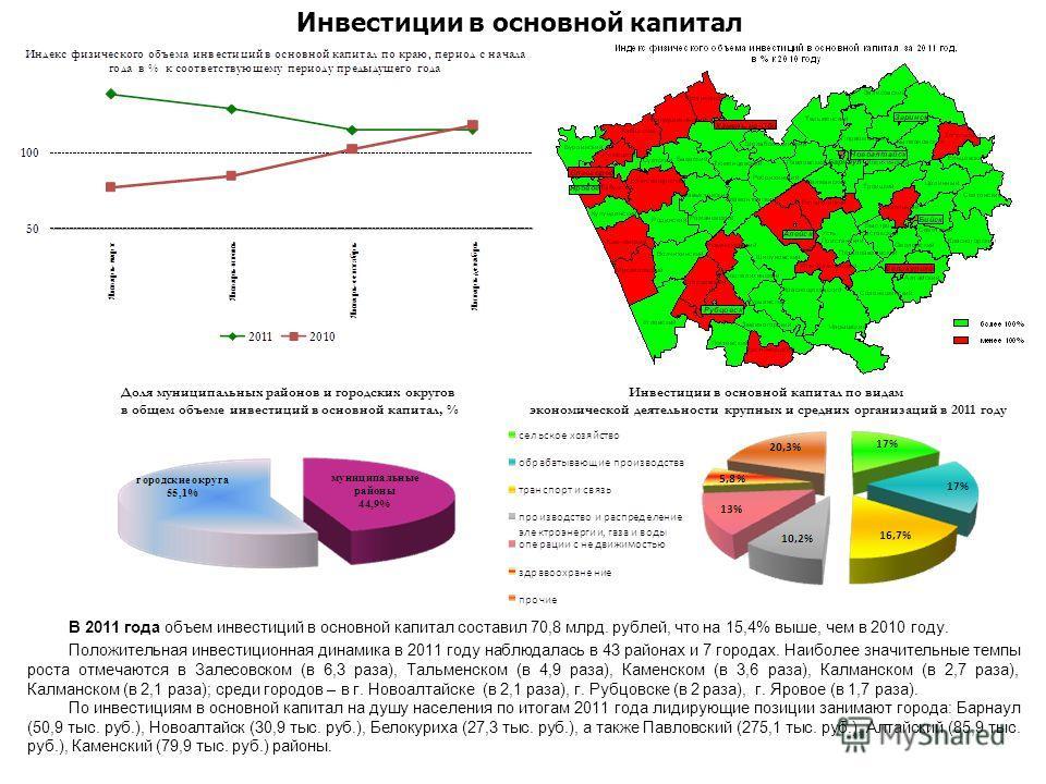 В 2011 года объем инвестиций в основной капитал составил 70,8 млрд. рублей, что на 15,4% выше, чем в 2010 году. Положительная инвестиционная динамика в 2011 году наблюдалась в 43 районах и 7 городах. Наиболее значительные темпы роста отмечаются в Зал
