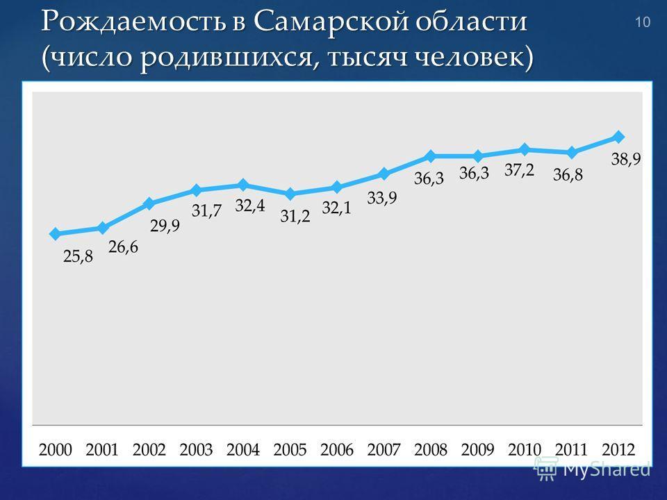 Рождаемость в Самарской области (число родившихся, тысяч человек) 10