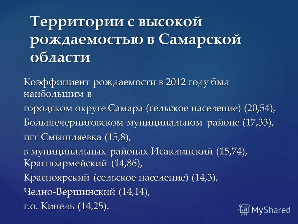Коэффициент рождаемости в 2012 году был наибольшим в городском округе Самара (сельское население) (20,54), Большечерниговском муниципальном районе (17,33), пгт Смышляевка (15,8), в муниципальных районах Исаклинский (15,74), Красноармейский (14,86), К