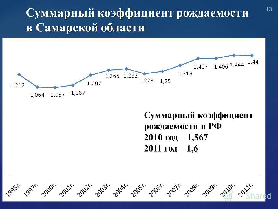 Суммарный коэффициент рождаемости в Самарской области Суммарный коэффициент рождаемости в РФ 2010 год – 1,567 2011 год –1,6 13
