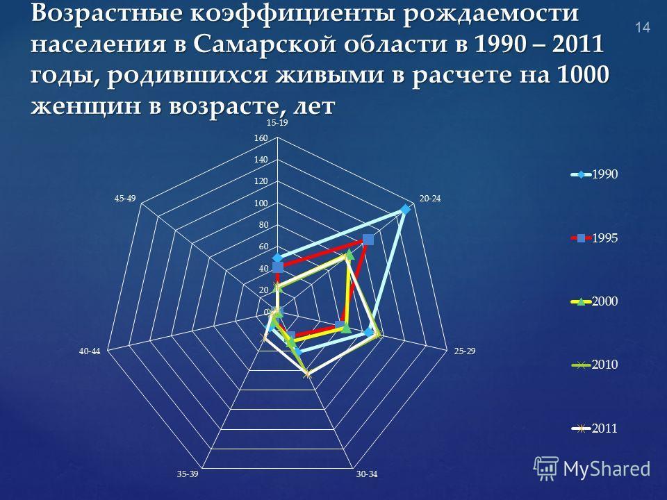 Возрастные коэффициенты рождаемости населения в Самарской области в 1990 – 2011 годы, родившихся живыми в расчете на 1000 женщин в возрасте, лет 14