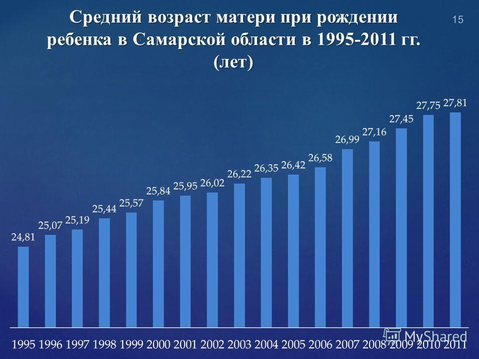 Средний возраст матери при рождении ребенка в Самарской области в 1995-2011 гг. (лет) 15
