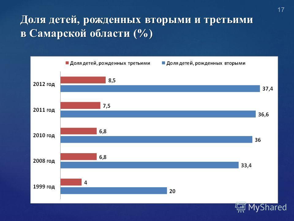 Доля детей, рожденных вторыми и третьими в Самарской области (%) 17