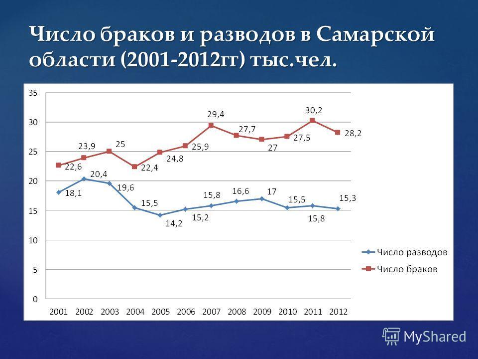 Число браков и разводов в Самарской области (2001-2012гг) тыс.чел.