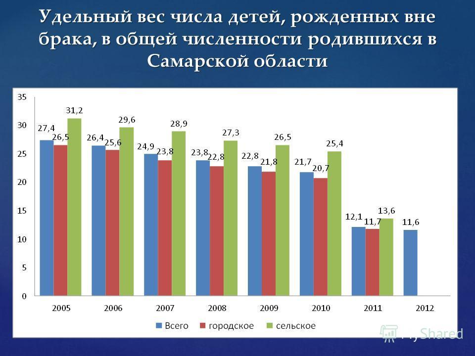 Удельный вес числа детей, рожденных вне брака, в общей численности родившихся в Самарской области