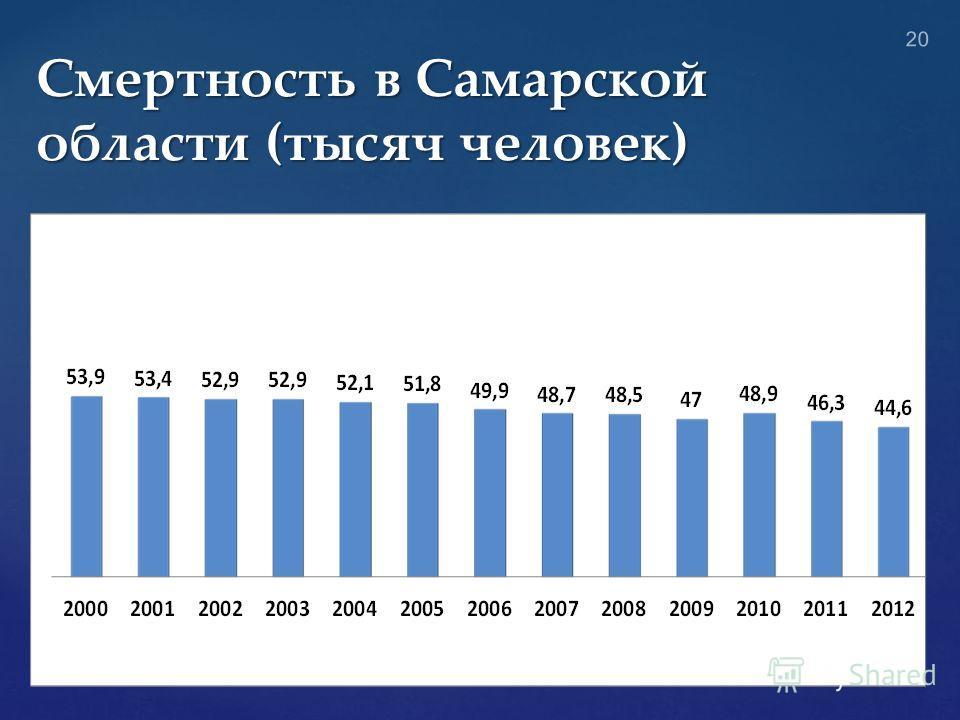 Смертность в Самарской области (тысяч человек) 20