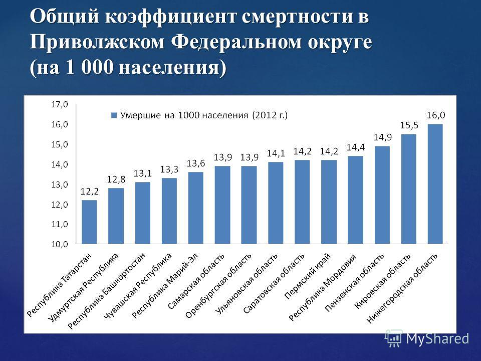 Общий коэффициент смертности в Приволжском Федеральном округе (на 1 000 населения)