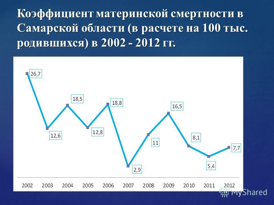 Коэффициент материнской смертности в Самарской области (в расчете на 100 тыс. родившихся) в 2002 - 2012 гг.