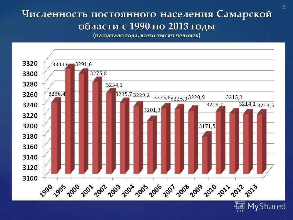 Численность постоянного населения Самарской области с 1990 по 2013 годы (на начало года, всего тысяч человек) 3