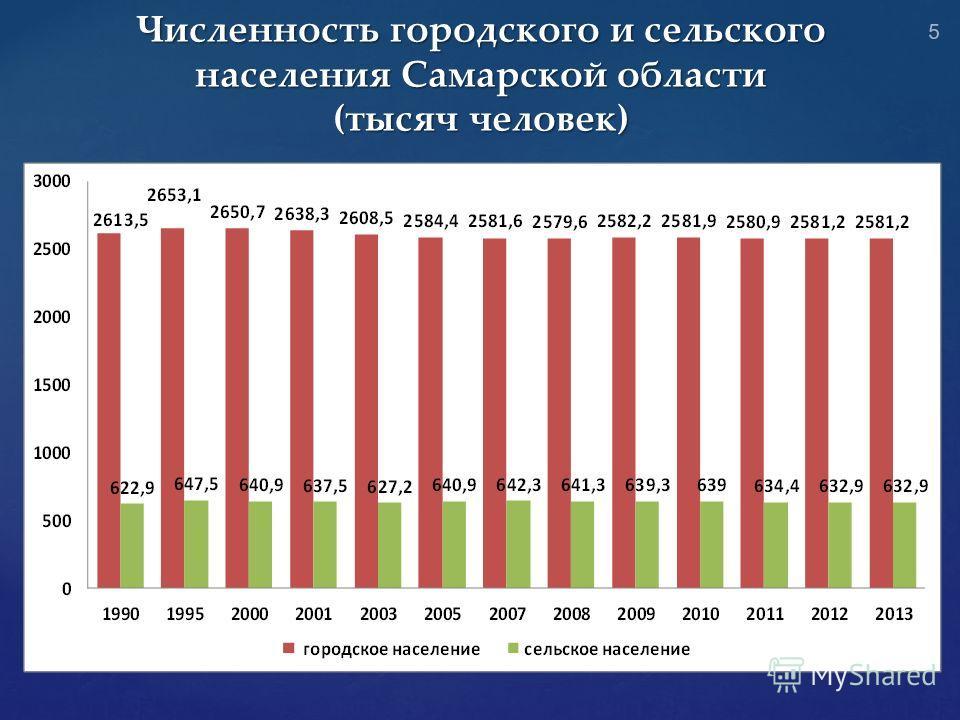 Численность городского и сельского населения Самарской области (тысяч человек) 5