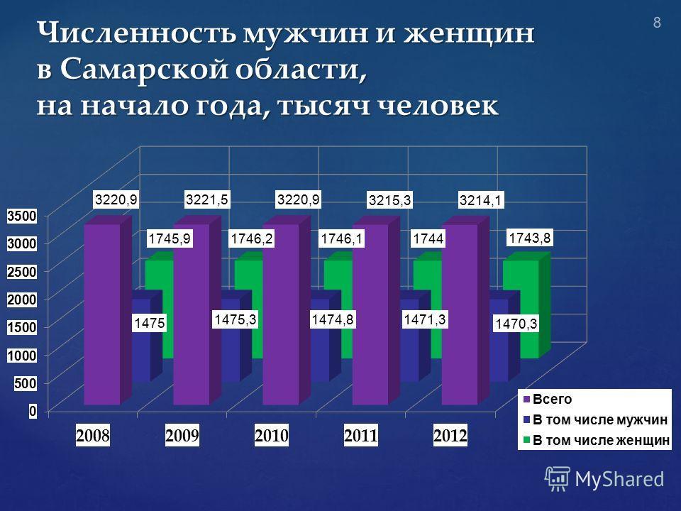 Численность мужчин и женщин в Самарской области, на начало года, тысяч человек 8
