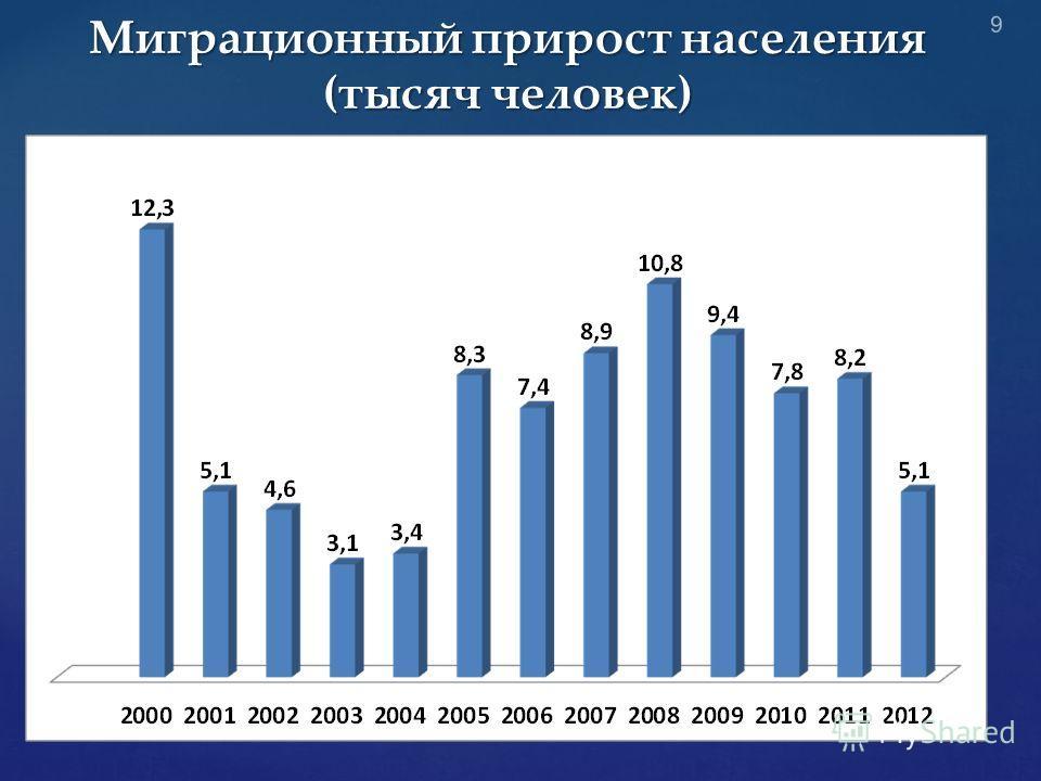 Миграционный прирост населения (тысяч человек) 9