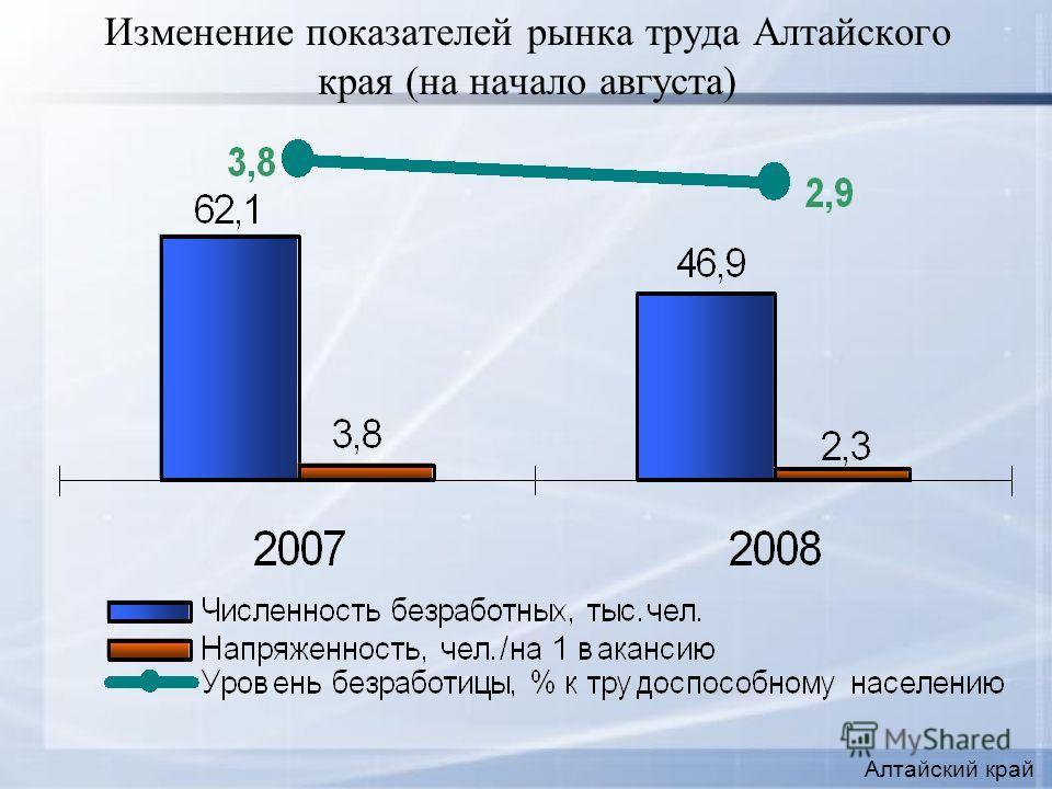 Изменение показателей рынка труда Алтайского края (на начало августа) Алтайский край