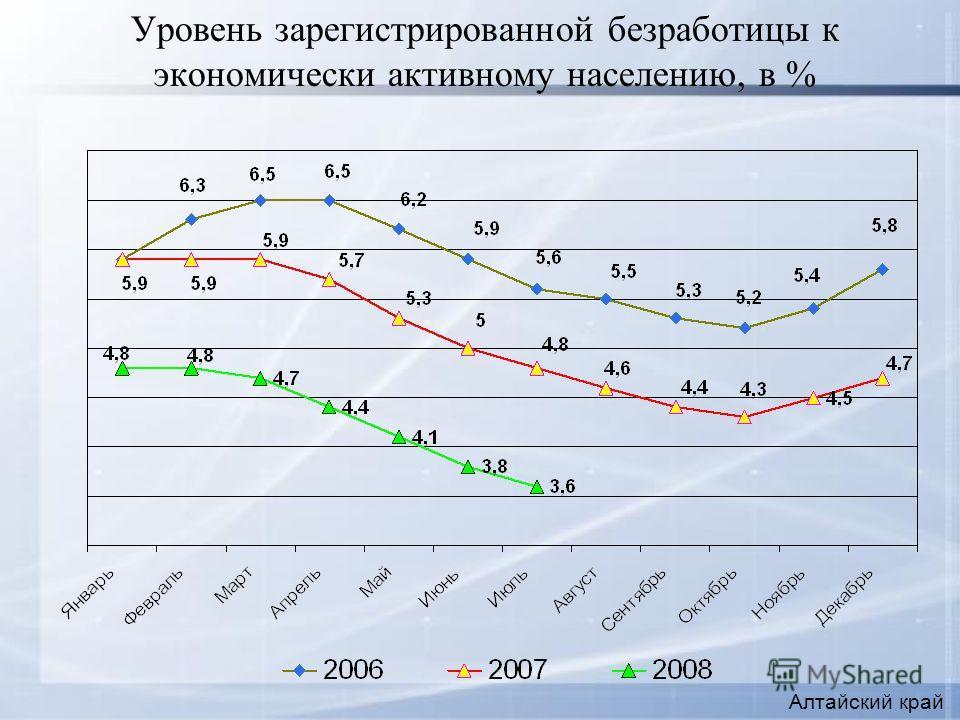 Уровень зарегистрированной безработицы к экономически активному населению, в % Алтайский край