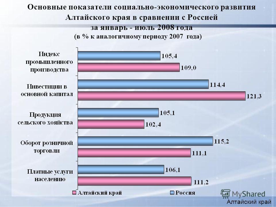 Основные показатели социально-экономического развития Алтайского края в сравнении с Россией за январь - июль 2008 года Алтайский край (в % к аналогичному периоду 2007 года)