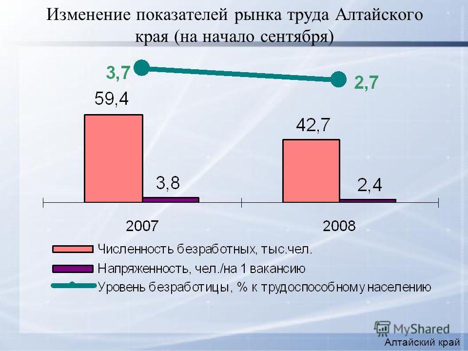 Изменение показателей рынка труда Алтайского края (на начало сентября) Алтайский край