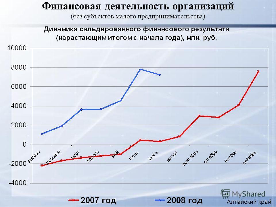 Финансовая деятельность организаций (без субъектов малого предпринимательства) Алтайский край