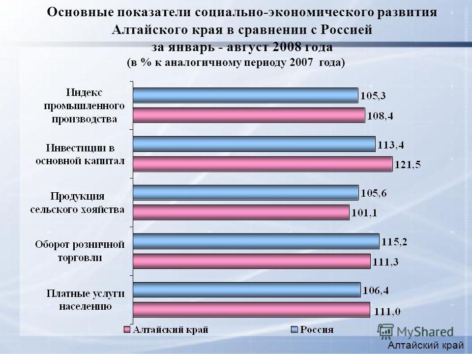 Основные показатели социально-экономического развития Алтайского края в сравнении с Россией за январь - август 2008 года Алтайский край (в % к аналогичному периоду 2007 года)