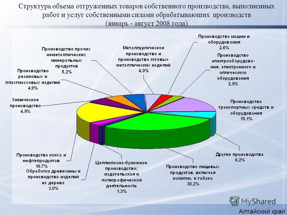 Структура объема отгруженных товаров собственного производства, выполненных работ и услуг собственными силами обрабатывающих производств (январь - август 2008 года) Алтайский край