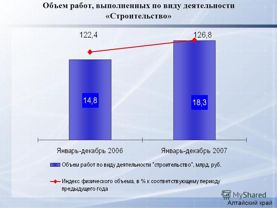 Объем работ, выполненных по виду деятельности «Строительство» Алтайский край