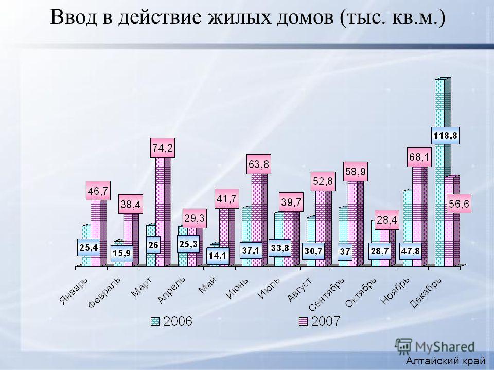 Ввод в действие жилых домов (тыс. кв.м.) Алтайский край