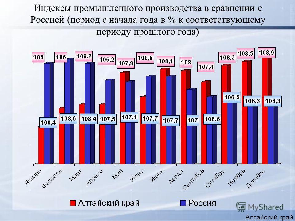 Индексы промышленного производства в сравнении с Россией (период с начала года в % к соответствующему периоду прошлого года) Алтайский край