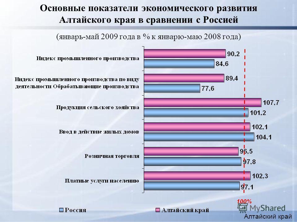 Основные показатели экономического развития Алтайского края в сравнении с Россией (январь-май 2009 года в % к январю-маю 2008 года) Алтайский край