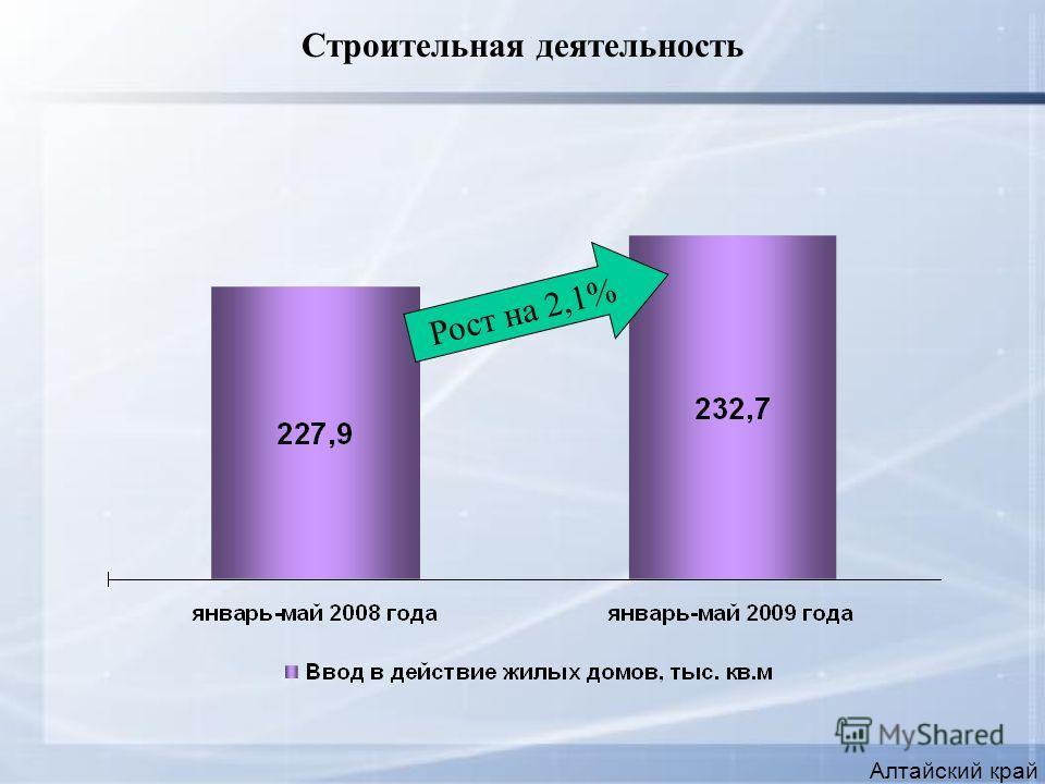 Строительная деятельность Алтайский край Рост на 2,1%