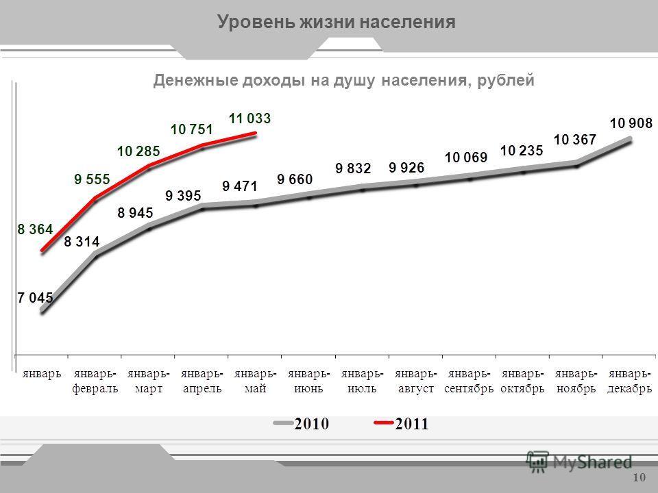 Потребительский рынок 9 Рост на 0,3%