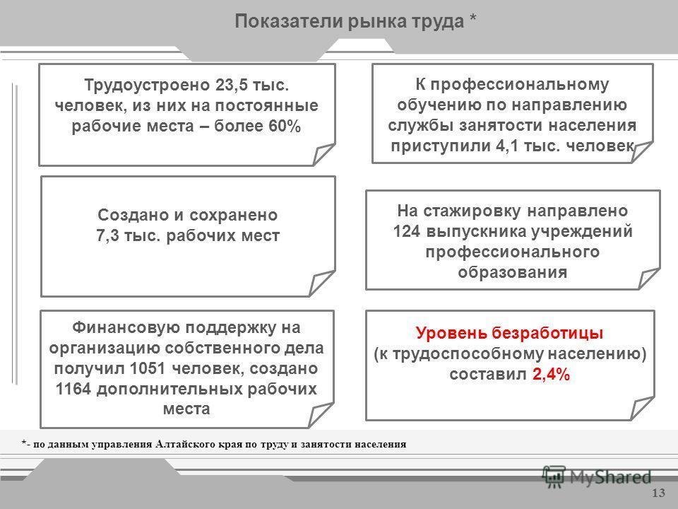 Показатели рынка труда * Численность официально зарегистрированных безработных, на конец месяца, тыс.человек *- по данным управления Алтайского края по труду и занятости населения 12