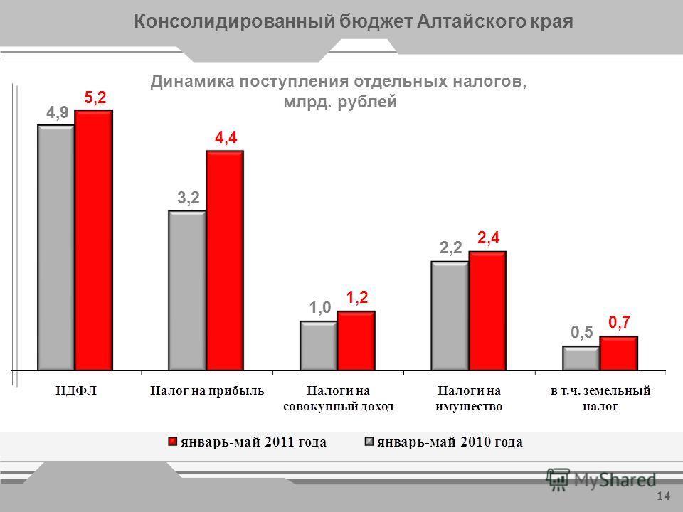 Показатели рынка труда * *- по данным управления Алтайского края по труду и занятости населения Уровень безработицы (к трудоспособному населению) составил 2,4% Финансовую поддержку на организацию собственного дела получил 1051 человек, создано 1164 д