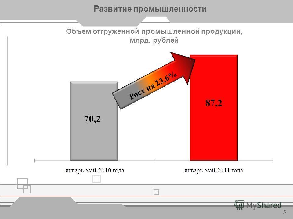 Динамика сводного индекса промышленного производства в 2008-2011 годах, % Развитие промышленности 2