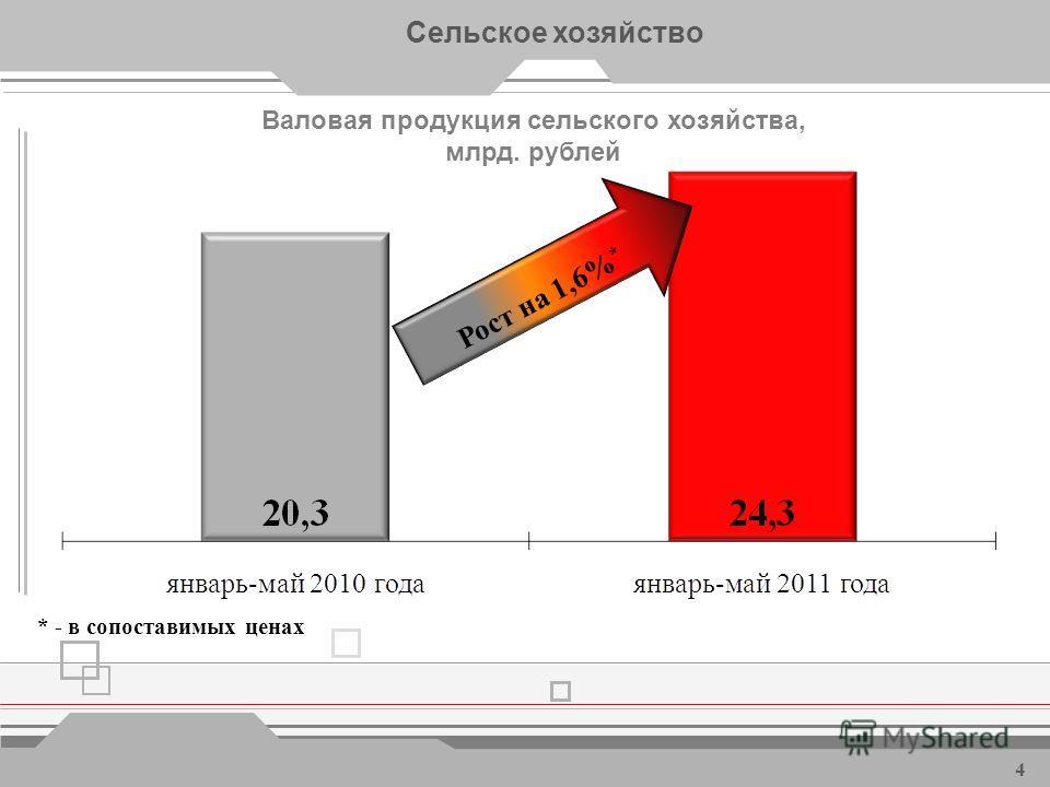 Объем отгруженной промышленной продукции, млрд. рублей Развитие промышленности 3 Рост на 23,6%
