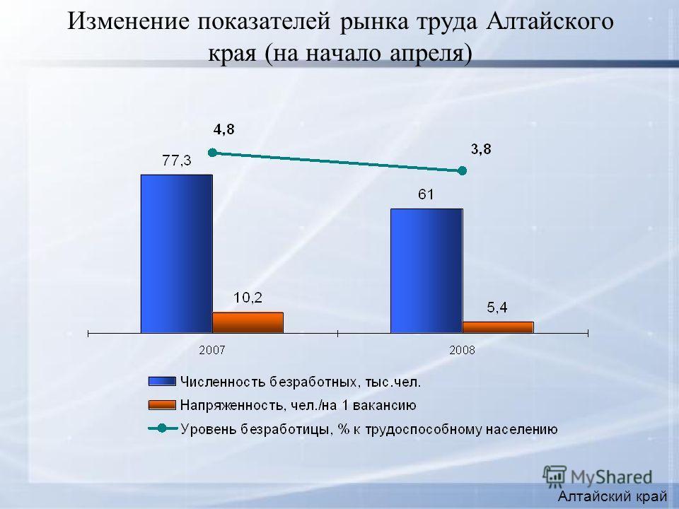 Изменение показателей рынка труда Алтайского края (на начало апреля) Алтайский край