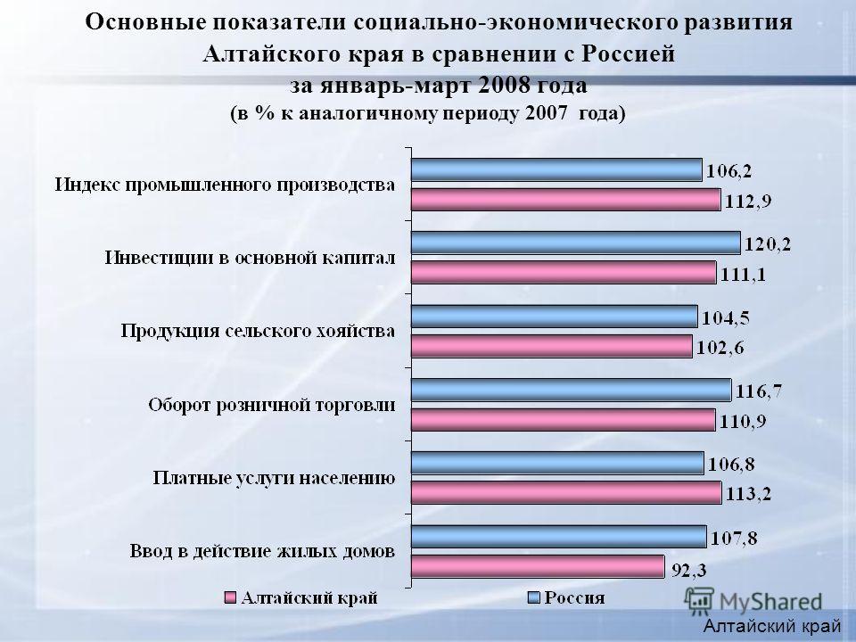 Основные показатели социально-экономического развития Алтайского края в сравнении с Россией за январь-март 2008 года Алтайский край (в % к аналогичному периоду 2007 года)