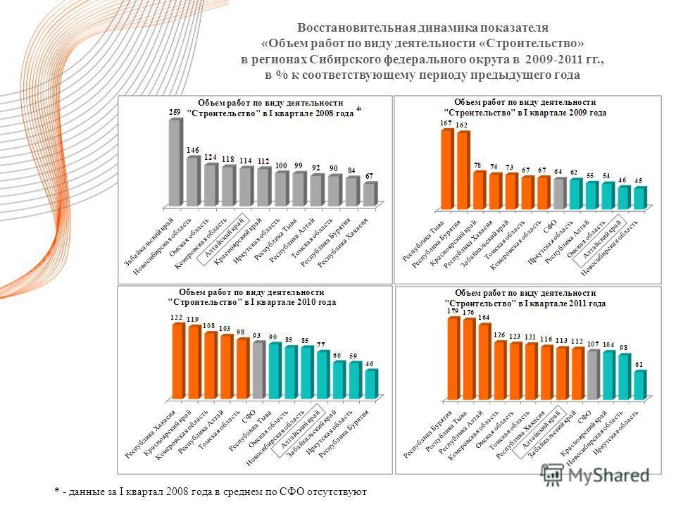 Восстановительная динамика показателя «Объем работ по виду деятельности «Строительство» в регионах Сибирского федерального округа в 2009-2011 гг., в % к соответствующему периоду предыдущего года * * - данные за I квартал 2008 года в среднем по СФО от