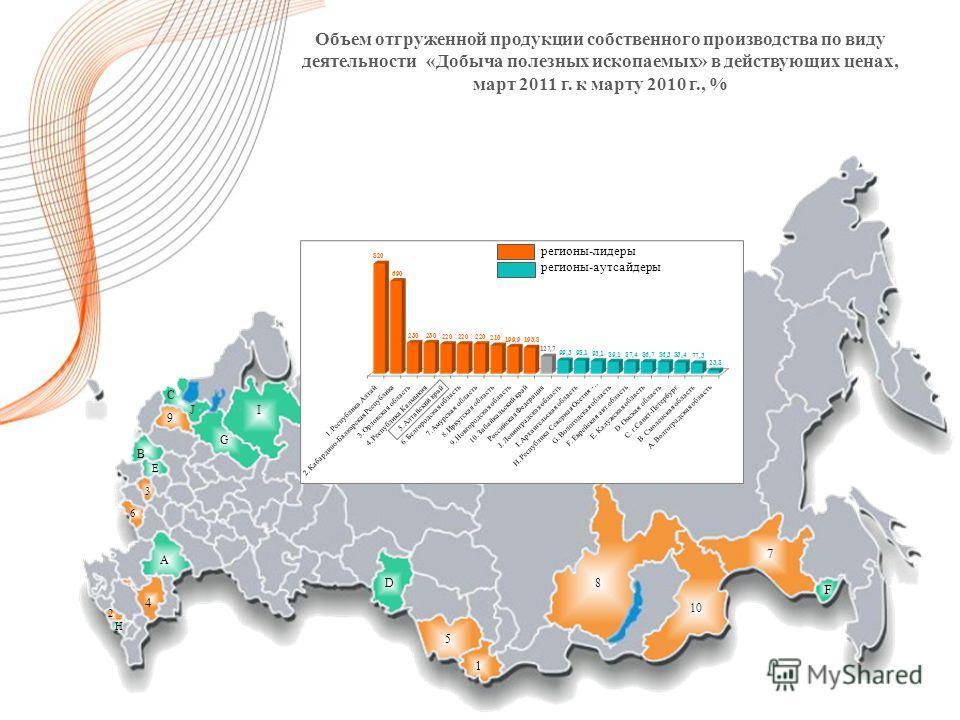 Объем отгруженной продукции собственного производства по виду деятельности «Добыча полезных ископаемых» в действующих ценах, март 2011 г. к марту 2010 г., % 5 1 10 8 7 F C I 2 3 4 9 A B E 6 J D G H регионы-лидеры регионы-аутсайдеры