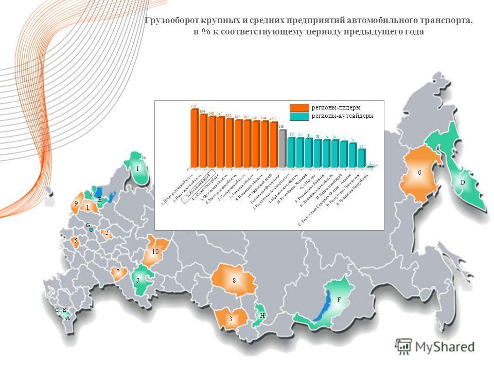 Грузооборот крупных и средних предприятий автомобильного транспорта, в % к соответствующему периоду предыдущего года регионы-лидеры регионы-аутсайдеры 3 8 F H D 6 I E 9 1 5 2 7 10 J A BC 4 G