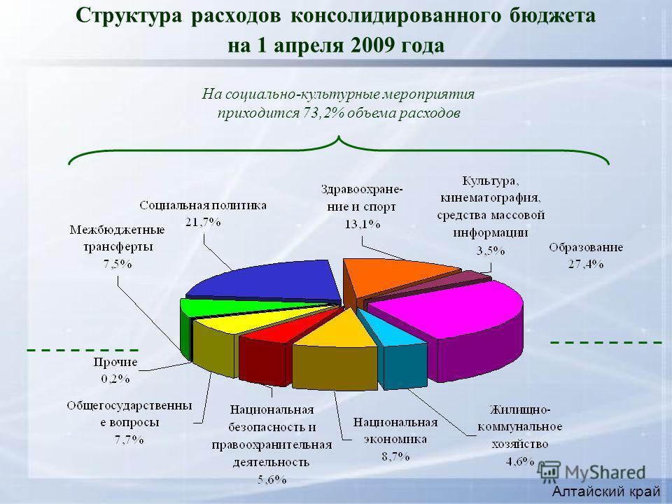 Структура расходов консолидированного бюджета на 1 апреля 2009 года На социально-культурные мероприятия приходится 73,2% объема расходов Алтайский край
