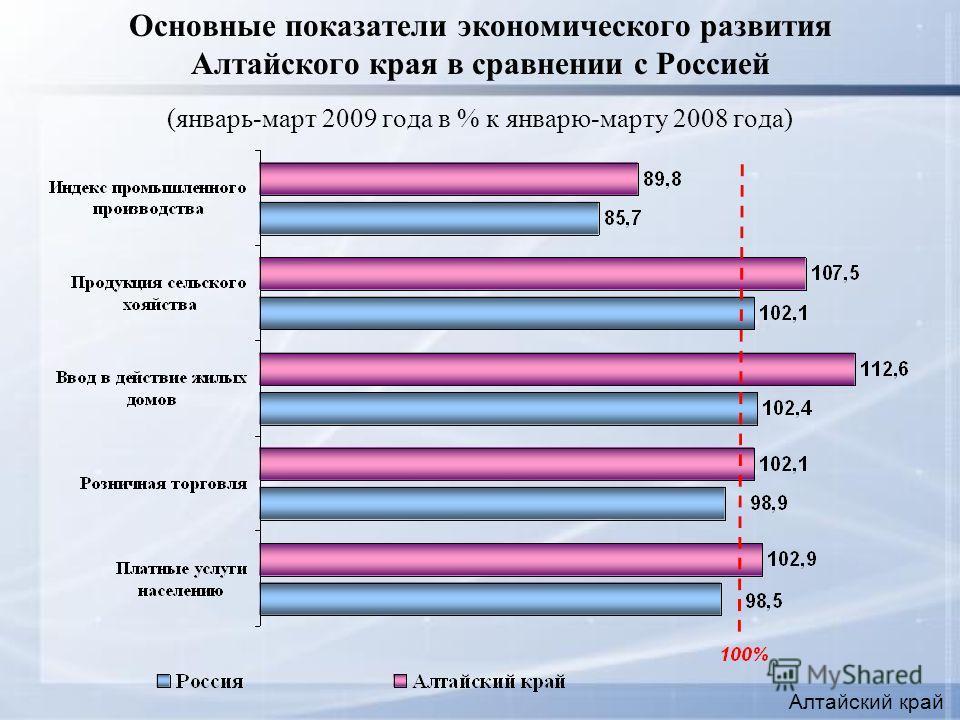 Основные показатели экономического развития Алтайского края в сравнении с Россией (январь-март 2009 года в % к январю-марту 2008 года) Алтайский край